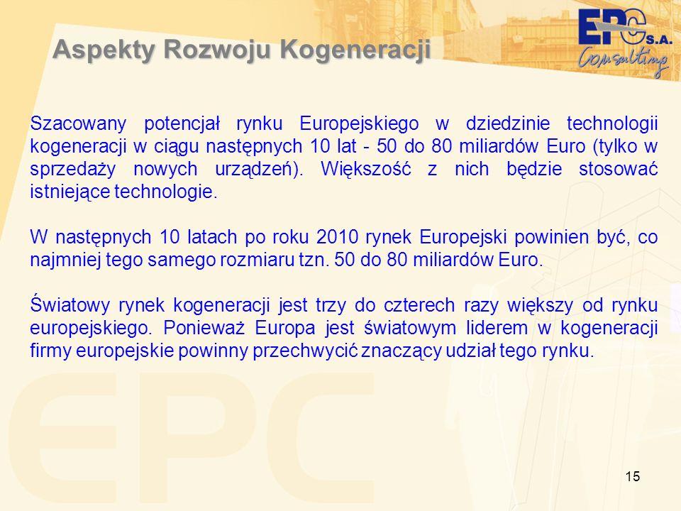 15 Aspekty Rozwoju Kogeneracji Szacowany potencjał rynku Europejskiego w dziedzinie technologii kogeneracji w ciągu następnych 10 lat - 50 do 80 milia