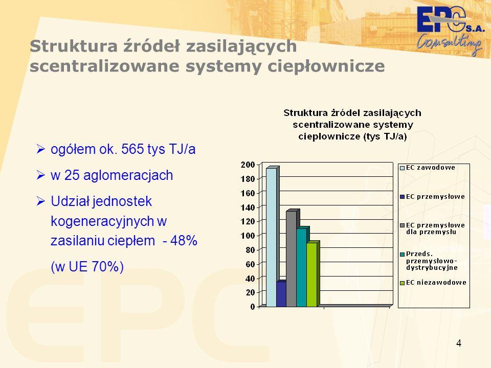 4 Struktura źródeł zasilających scentralizowane systemy ciepłownicze ogółem ok. 565 tys TJ/a w 25 aglomeracjach Udział jednostek kogeneracyjnych w zas