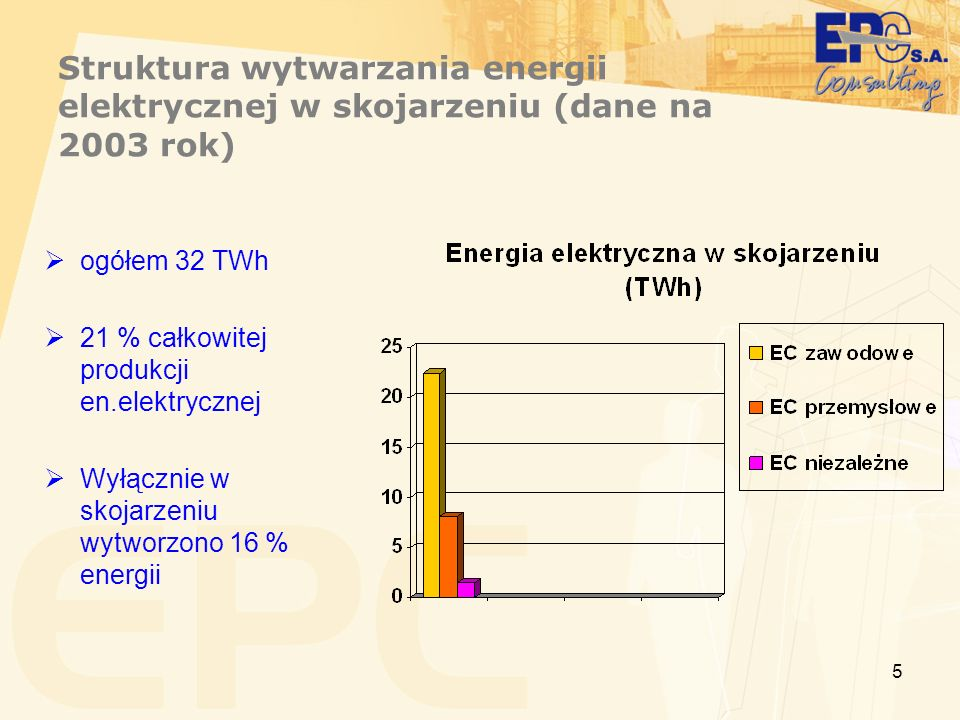5 Struktura wytwarzania energii elektrycznej w skojarzeniu (dane na 2003 rok) ogółem 32 TWh 21 % całkowitej produkcji en.elektrycznej Wyłącznie w skoj