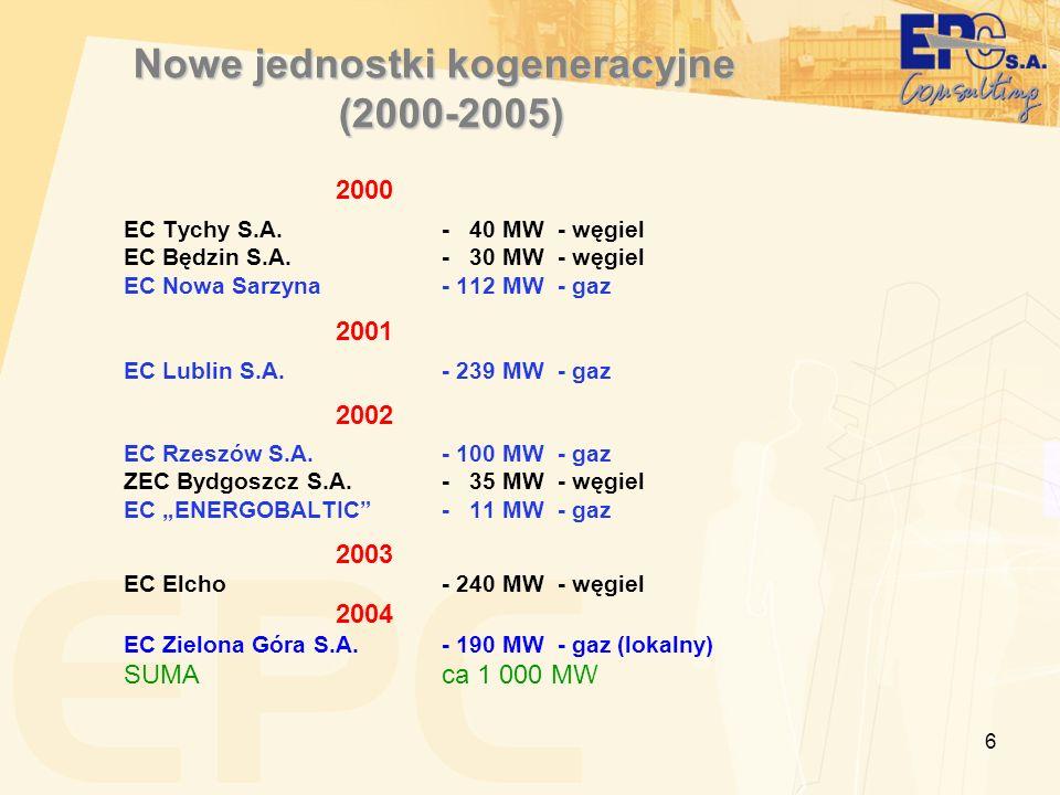 6 Nowe jednostki kogeneracyjne (2000-2005) 2000 EC Tychy S.A.- 40 MW - węgiel EC Będzin S.A.- 30 MW - węgiel EC Nowa Sarzyna- 112 MW - gaz 2001 EC Lub