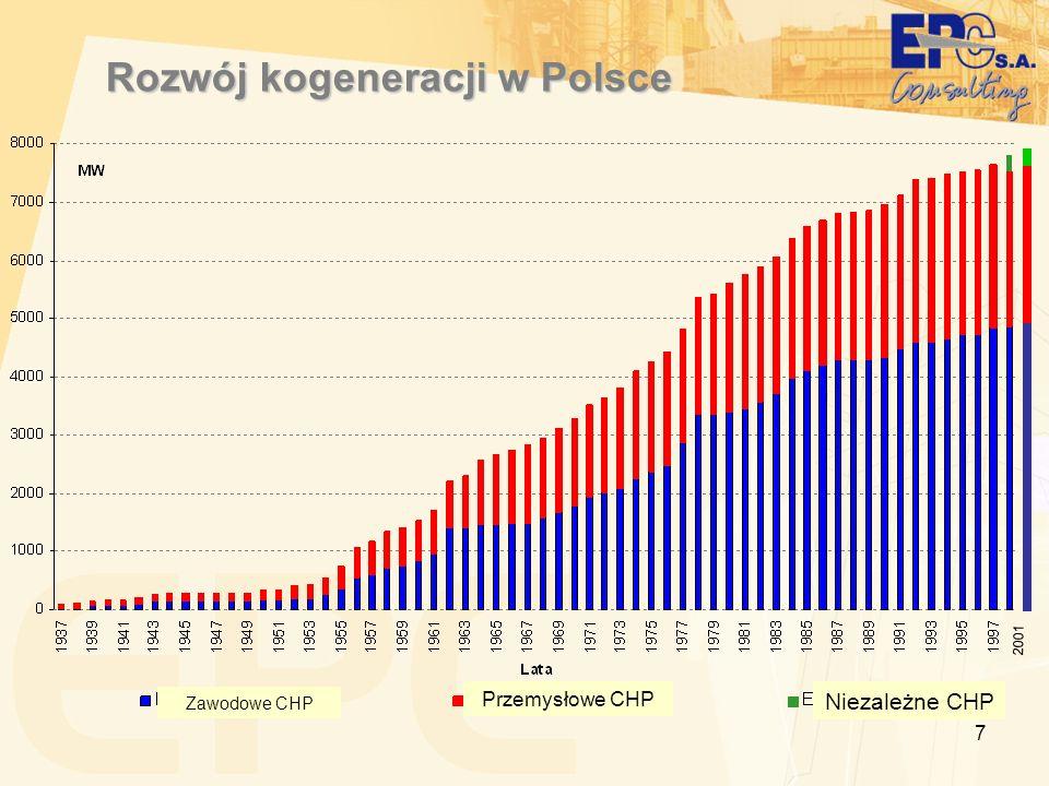 8 Promocja kogeneracji w Polsce Obowiązek zakupu en.