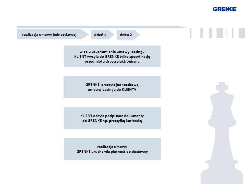 5 5 w celu uruchomienia umowy leasingu KLIENT wysyła do GRENKE tylko specyfikację przedmiotu drogą elektroniczną KLIENT odsyła podpisane dokumenty do GRENKE np.