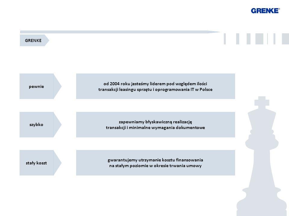 8 8 GRENKE pewnie od 2004 roku jesteśmy liderem pod względem ilości transakcji leasingu sprzętu i oprogramowania IT w Polsce szybko zapewniamy błyskawiczną realizację transakcji i minimalne wymagania dokumentowe stały koszt gwarantujemy utrzymanie kosztu finansowania na stałym poziomie w okresie trwania umowy