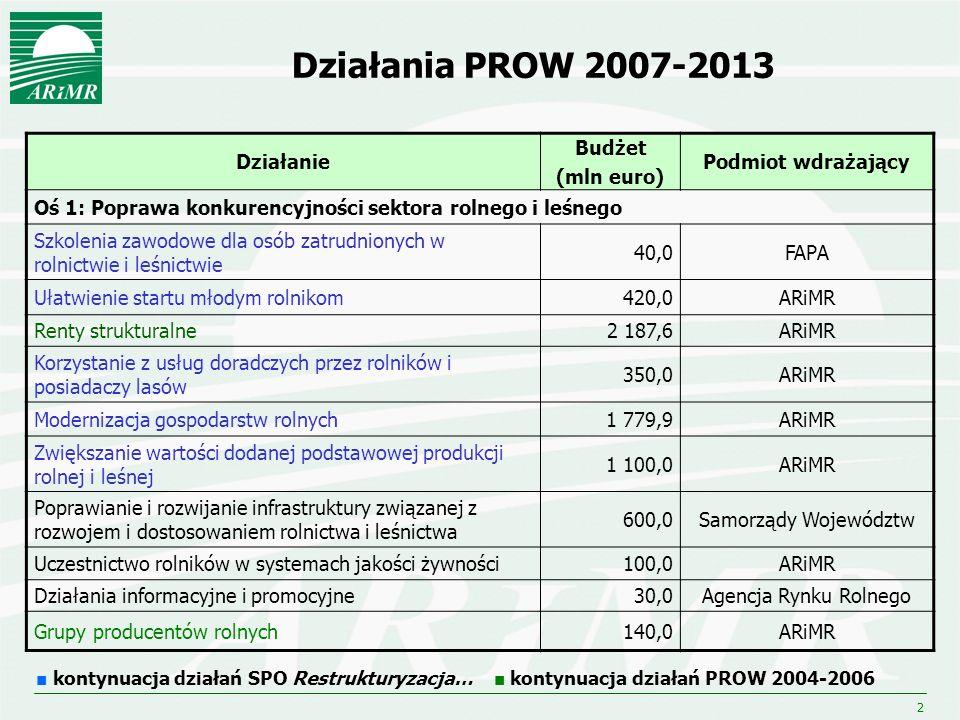 3 Działania PROW 2007-2013 Działanie Budżet (mln euro) Podmiot wdrażający Oś 2: Poprawa środowiska naturalnego i obszarów wiejskich Wspieranie gospodarowania na obszarach górskich i innych obszarach o niekorzystnych warunkach gospodarowania (ONW) 2 488,8ARiMR Program rolnośrodowiskowy (płatności rolnośrodowiskowe) 2 303,8ARiMR Zalesianie gruntów rolnych oraz zalesianie gruntów innych niż rolne 653,5ARiMR Odtwarzanie potencjału produkcji leśnej zniszczonego przez katastrofy oraz wprowadzanie instrumentów zapobiegawczych 140,0ARiMR kontynuacja działań SPO Restrukturyzacja… kontynuacja działań PROW 2004-2006