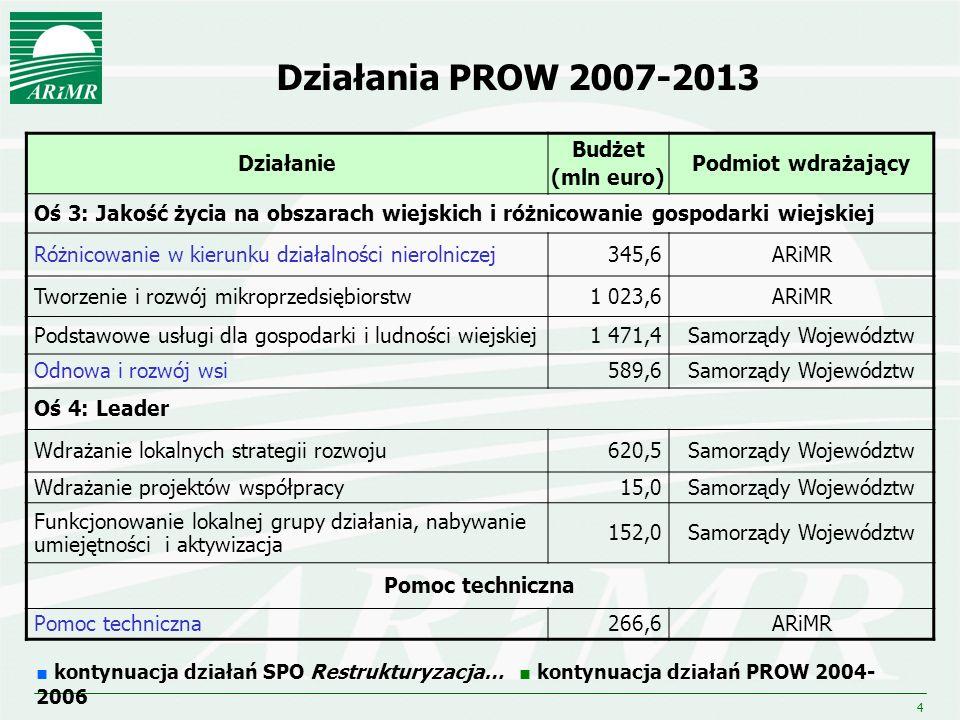 4 Działania PROW 2007-2013 Działanie Budżet (mln euro) Podmiot wdrażający Oś 3: Jakość życia na obszarach wiejskich i różnicowanie gospodarki wiejskie