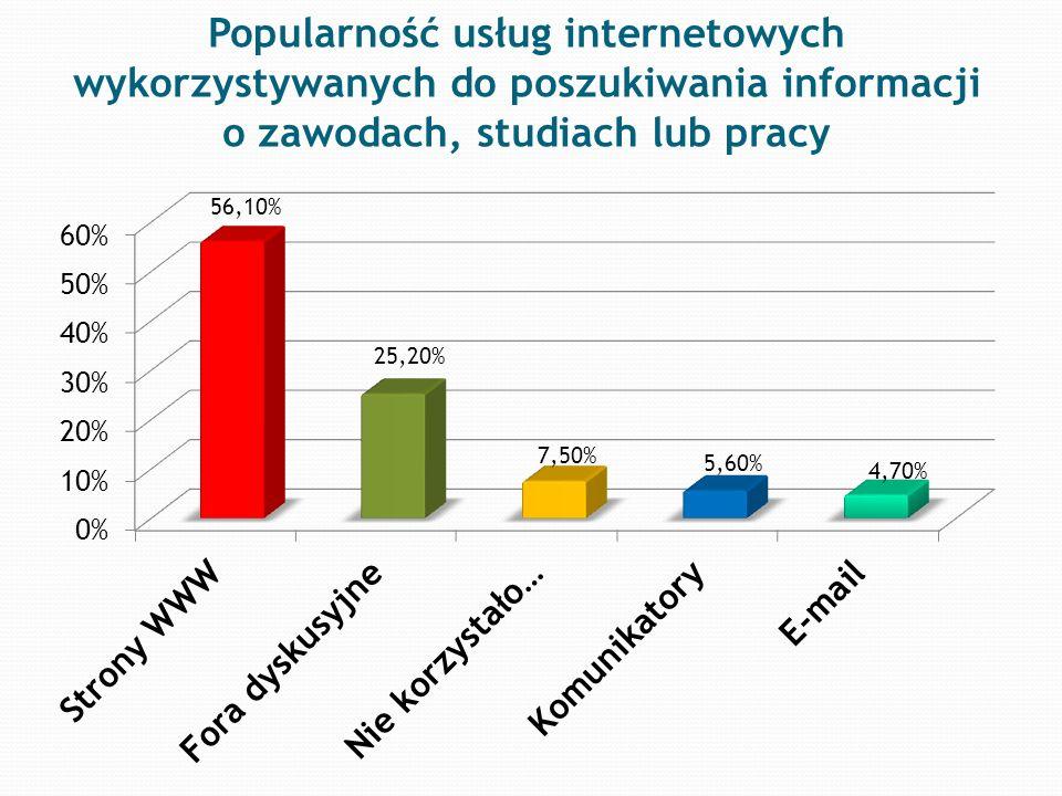 Popularność usług internetowych wykorzystywanych do poszukiwania informacji o zawodach, studiach lub pracy