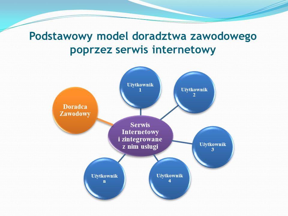 Podstawowy model doradztwa zawodowego poprzez serwis internetowy