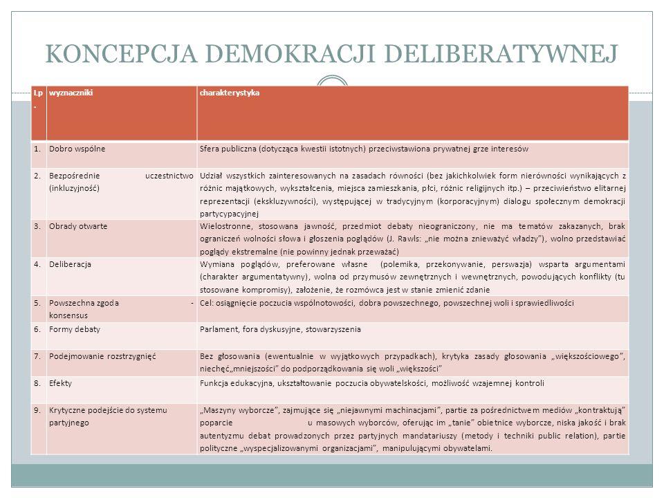 KONCEPCJA DEMOKRACJI DELIBERATYWNEJ Lp. wyznacznikicharakterystyka 1.Dobro wspólneSfera publiczna (dotycząca kwestii istotnych) przeciwstawiona prywat