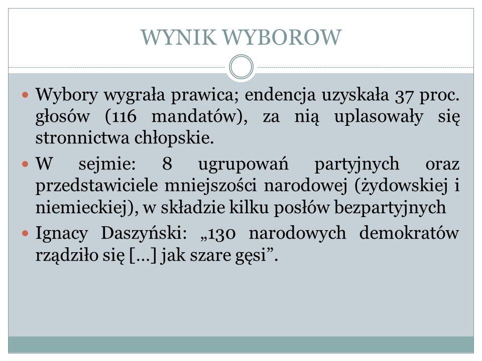 WYNIK WYBOROW Wybory wygrała prawica; endencja uzyskała 37 proc. głosów (116 mandatów), za nią uplasowały się stronnictwa chłopskie. W sejmie: 8 ugrup