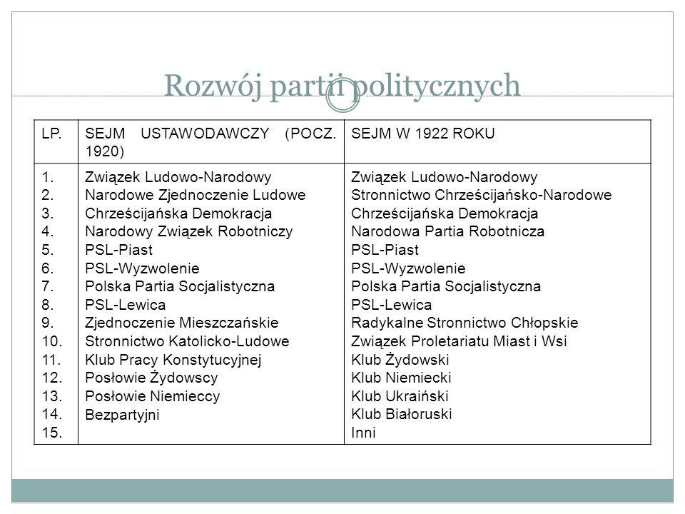 Rozwój partii politycznych LP.SEJM USTAWODAWCZY (POCZ. 1920) SEJM W 1922 ROKU 1. 2. 3. 4. 5. 6. 7. 8. 9. 10. 11. 12. 13. 14. 15. Związek Ludowo-Narodo