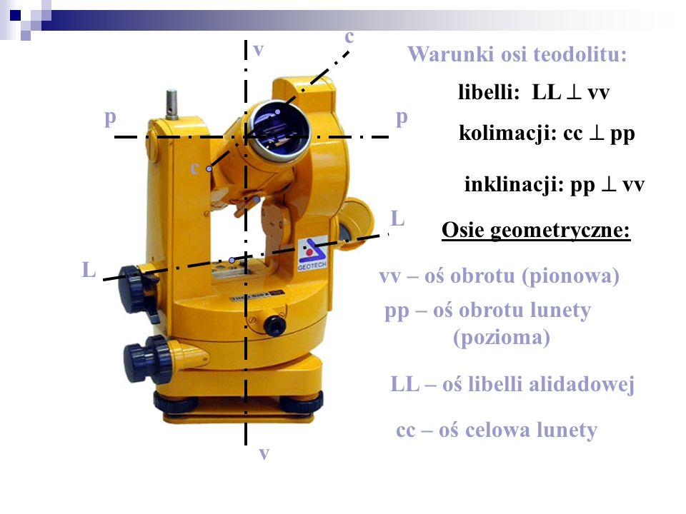 c c L L pp v v Warunki osi teodolitu: libelli: LL vv kolimacji: cc pp inklinacji: pp vv vv – oś obrotu (pionowa) pp – oś obrotu lunety (pozioma) LL –
