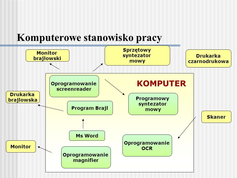 Komputerowe stanowisko pracy Oprogramowanie screenreader Program Brajl KOMPUTER Monitor Sprzętowy syntezator mowy Monitor brajlowski Drukarka brajlowska Skaner Drukarka czarnodrukowa Ms Word Oprogramowanie magnifier Oprogramowanie OCR Programowy syntezator mowy