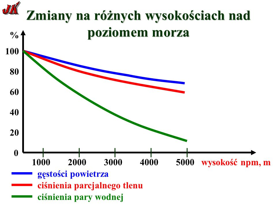 Zmiany na różnych wysokościach nad poziomem morza 0 20 40 60 80 100 % 10002000300040005000 wysokość npm, m gęstości powietrza ciśnienia parcjalnego tlenu ciśnienia pary wodnej