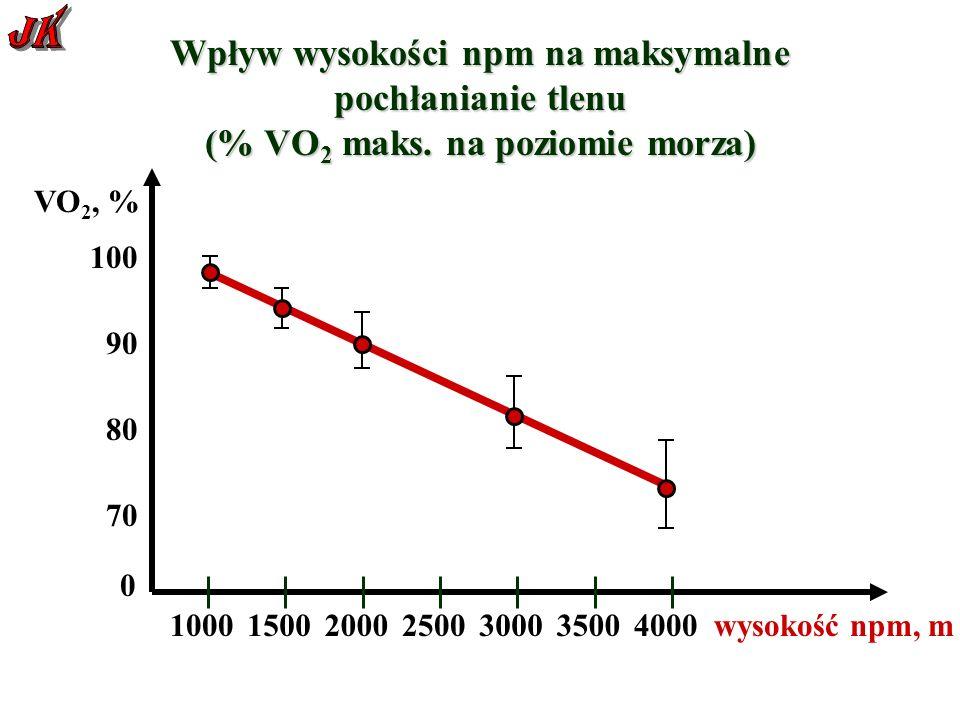 Wpływ wysokości npm na maksymalne pochłanianie tlenu (% VO 2 maks.