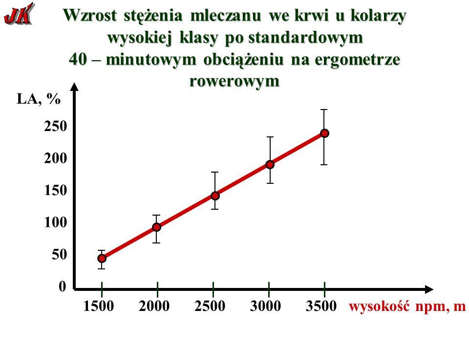 Wzrost stężenia mleczanu we krwi u kolarzy wysokiej klasy po standardowym 40 – minutowym obciążeniu na ergometrze rowerowym 0 100 150 200 250 LA, % 1500200025003000 wysokość npm, m 3500 50