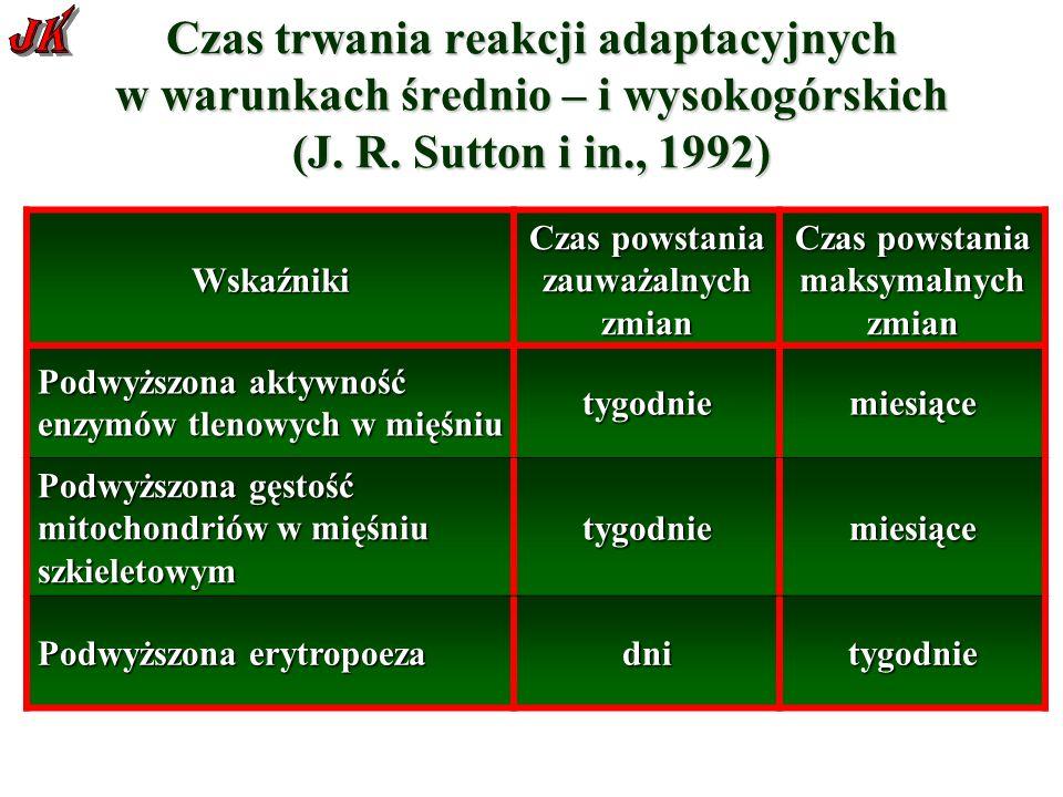 Czas trwania reakcji adaptacyjnych w warunkach średnio – i wysokogórskich (J.