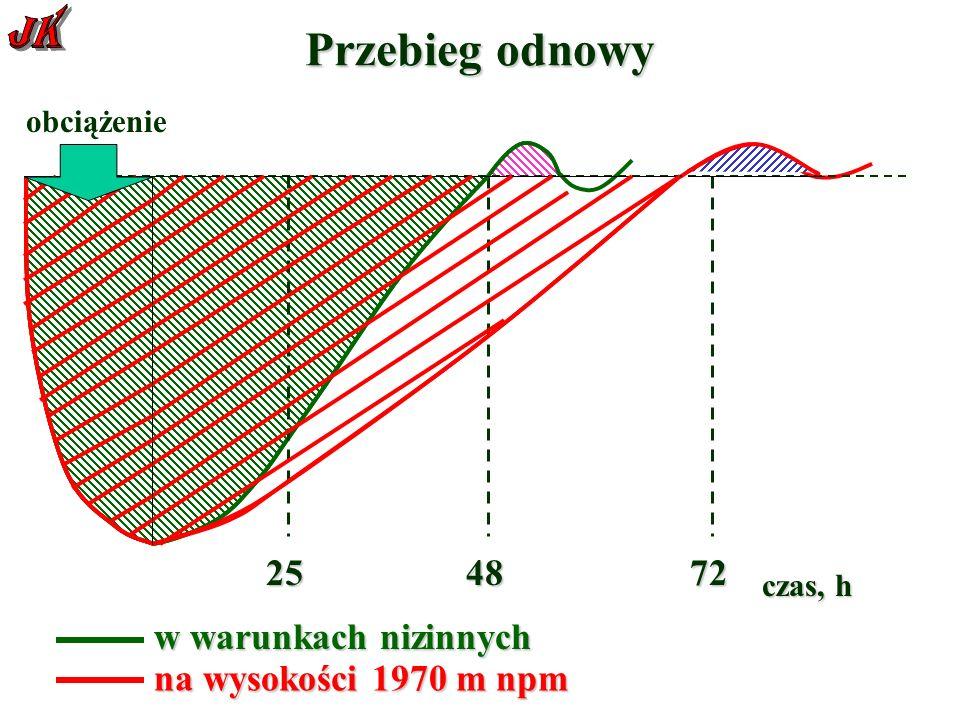 Przebieg odnowy 257248 obciążenie czas, h w warunkach nizinnych na wysokości 1970 m npm