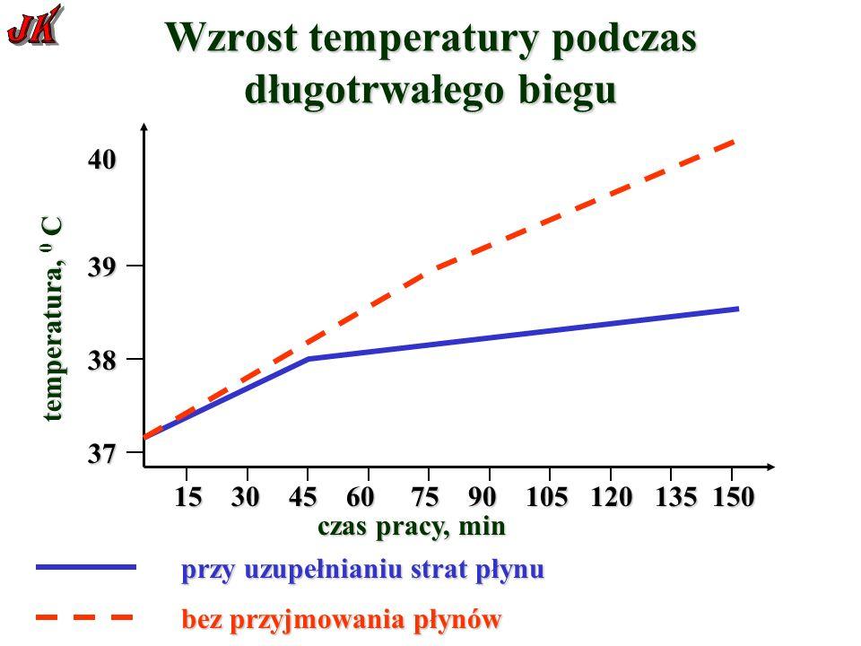 Wzrost temperatury podczas długotrwałego biegu temperatura, 0 C czas pracy, min 37 40 39 38 151501351201059075604530 przy uzupełnianiu strat płynu bez przyjmowania płynów