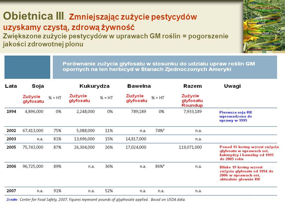 Obietnica III. Zmniejszając zużycie pestycydów uzyskamy czystą, zdrową żywność Zwiększone zużycie pestycydów w uprawach GM roślin = pogorszenie jakośc