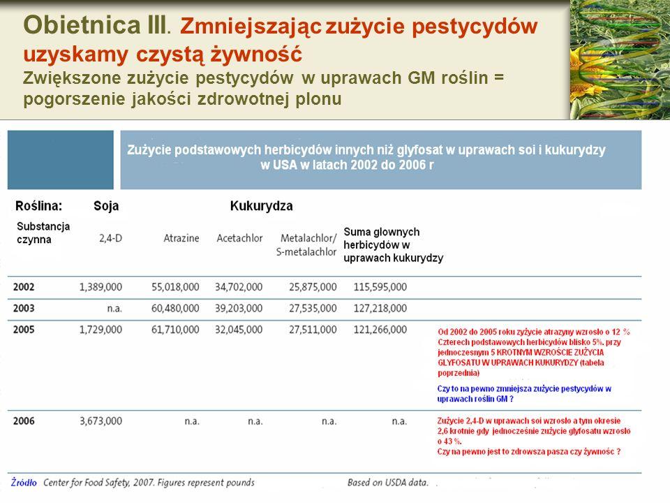Obietnica III. Zmniejszając zużycie pestycydów uzyskamy czystą żywność Zwiększone zużycie pestycydów w uprawach GM roślin = pogorszenie jakości zdrowo