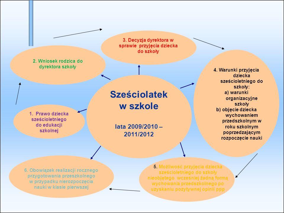 3.Decyzja dyrektora w sprawie przyjęcia dziecka do szkoły 2.