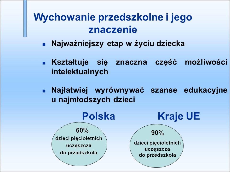 Najważniejszy etap w życiu dziecka Kształtuje się znaczna część możliwości intelektualnych Najłatwiej wyrównywać szanse edukacyjne u najmłodszych dzieci Polska Kraje UE 60% dzieci pięcioletnich uczęszcza do przedszkola 90% dzieci pięcioletnich uczęszcza do przedszkola Wychowanie przedszkolne i jego znaczenie