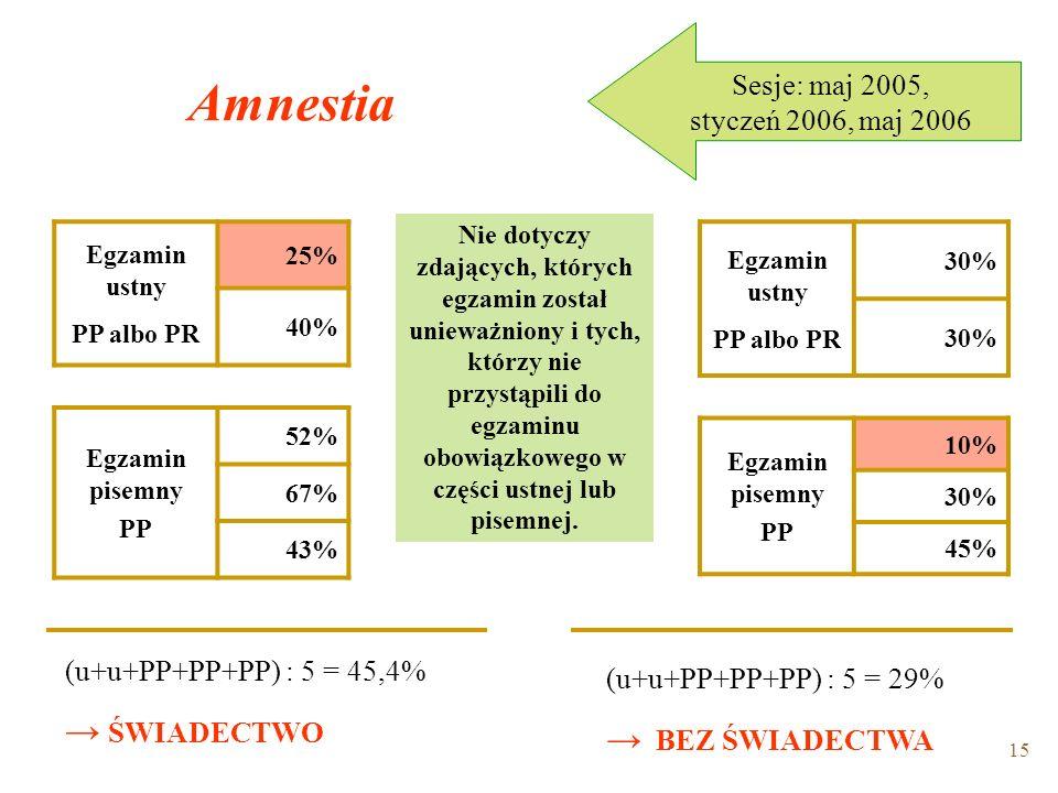 15 Amnestia Egzamin ustny PP albo PR 25% 40% Egzamin pisemny PP 52% 67% 43% Sesje: maj 2005, styczeń 2006, maj 2006 (u+u+PP+PP+PP) : 5 = 45,4% ŚWIADECTWO Nie dotyczy zdających, których egzamin został unieważniony i tych, którzy nie przystąpili do egzaminu obowiązkowego w części ustnej lub pisemnej.