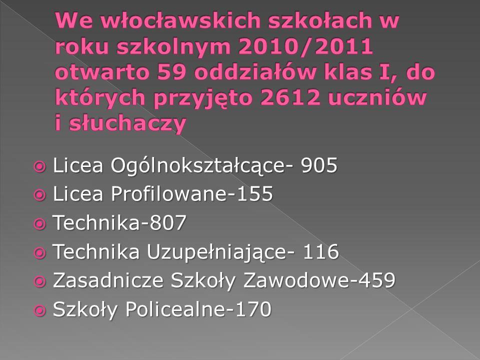 Licea Ogólnokształcące- 905 Licea Ogólnokształcące- 905 Licea Profilowane-155 Licea Profilowane-155 Technika-807 Technika-807 Technika Uzupełniające-