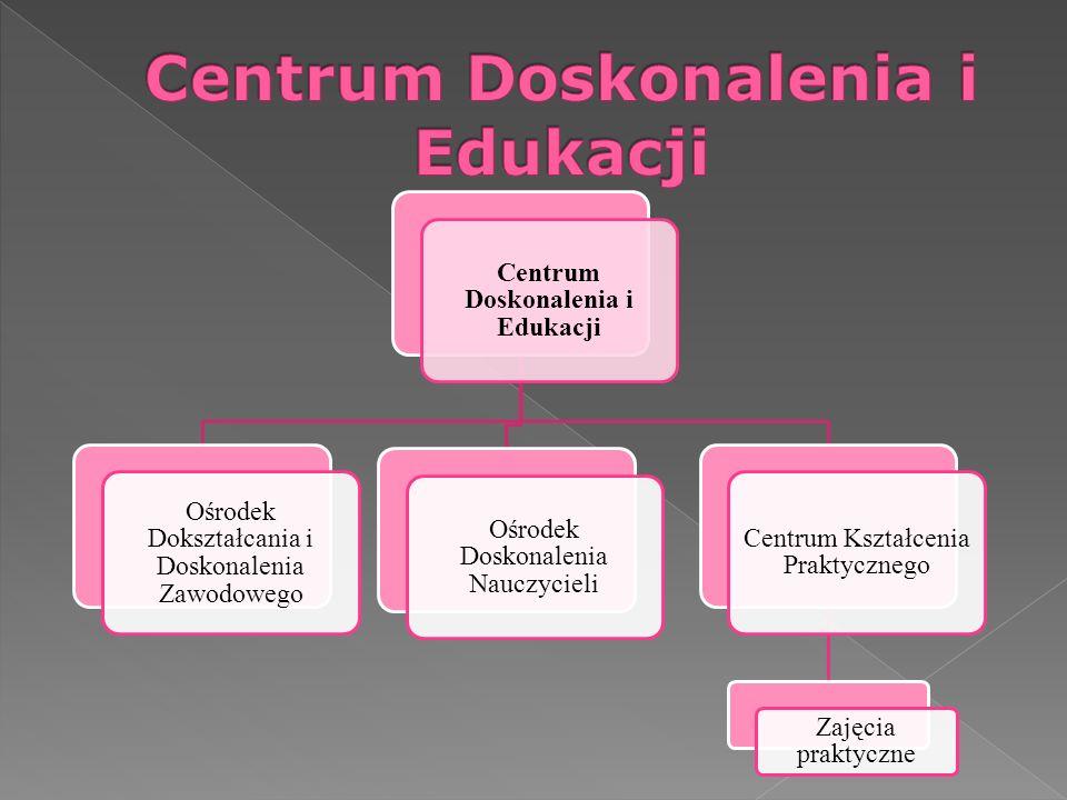 Centrum Doskonalenia i Edukacji Ośrodek Dokształcania i Doskonalenia Zawodowego Ośrodek Doskonalenia Nauczycieli Centrum Kształcenia Praktycznego Zaję