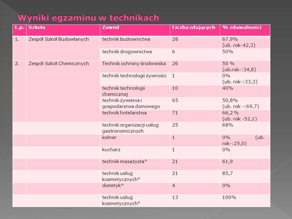 L.p.SzkołaZawódLiczba zdających% zdawalności 1.Zespół Szkół Budowlanychtechnik budownictwa28 67,9% (ub. rok-42,3) technik drogownictwa650% 2.Zespół Sz