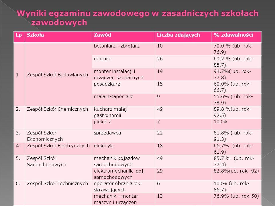 LpSzkołaZawódLiczba zdających% zdawalności 1Zespół Szkół Budowlanych betoniarz - zbrojarz10 70,0 % (ub. rok- 76,9) murarz26 69,2 % (ub. rok- 85,7) mon