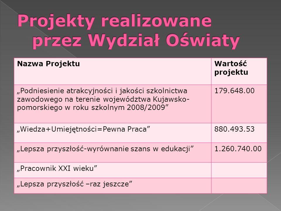 Nazwa ProjektuWartość projektu Podniesienie atrakcyjności i jakości szkolnictwa zawodowego na terenie województwa Kujawsko- pomorskiego w roku szkolny