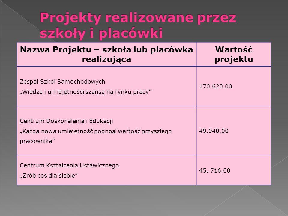 Nazwa Projektu – szkoła lub placówka realizująca Wartość projektu Zespół Szkół Samochodowych Wiedza i umiejętności szansą na rynku pracy 170.620.00 Ce