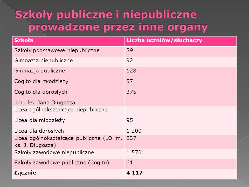 LpSzkołaZawódLiczba zdających% zdawalności 1Zespół Szkół Budowlanych betoniarz - zbrojarz10 70,0 % (ub.