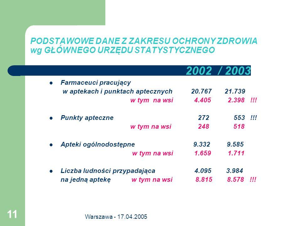 Warszawa - 17.04.2005 11 PODSTAWOWE DANE Z ZAKRESU OCHRONY ZDROWIA wg GŁÓWNEGO URZĘDU STATYSTYCZNEGO 2002 / 2003 Farmaceuci pracujący w aptekach i pun