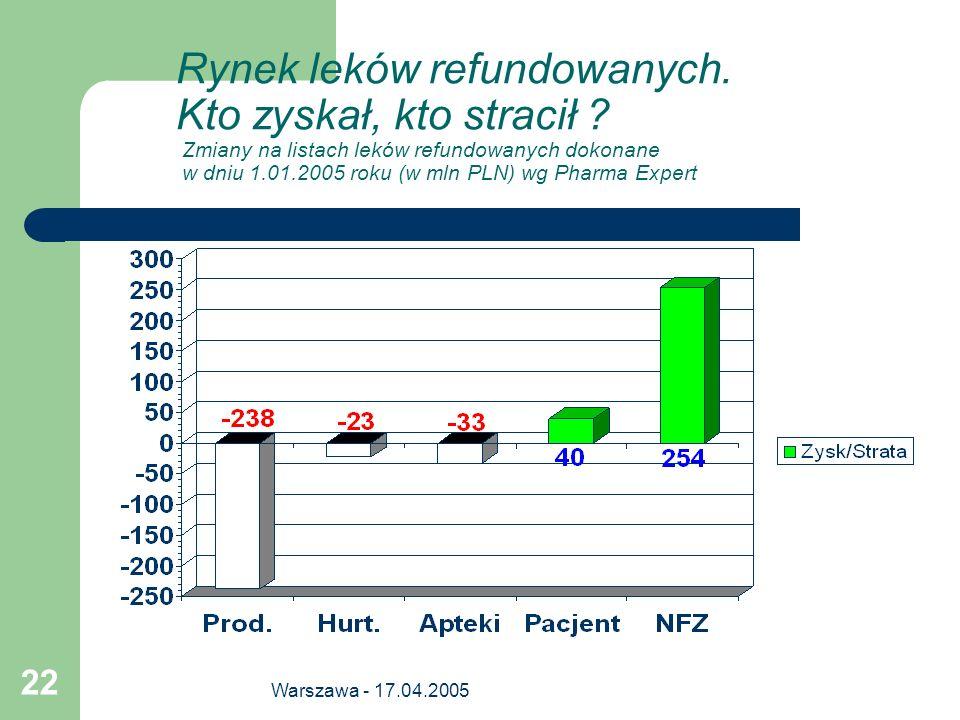 Warszawa - 17.04.2005 22 Rynek leków refundowanych. Kto zyskał, kto stracił ? Zmiany na listach leków refundowanych dokonane w dniu 1.01.2005 roku (w