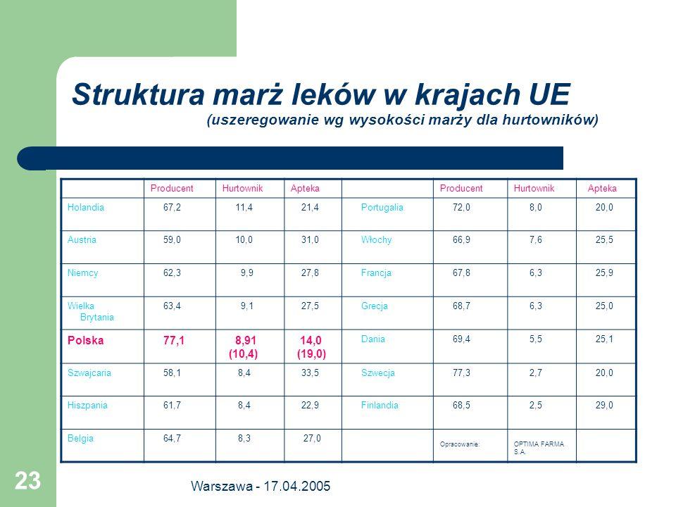 Warszawa - 17.04.2005 23 Struktura marż leków w krajach UE (uszeregowanie wg wysokości marży dla hurtowników) ProducentHurtownikAptekaProducentHurtown