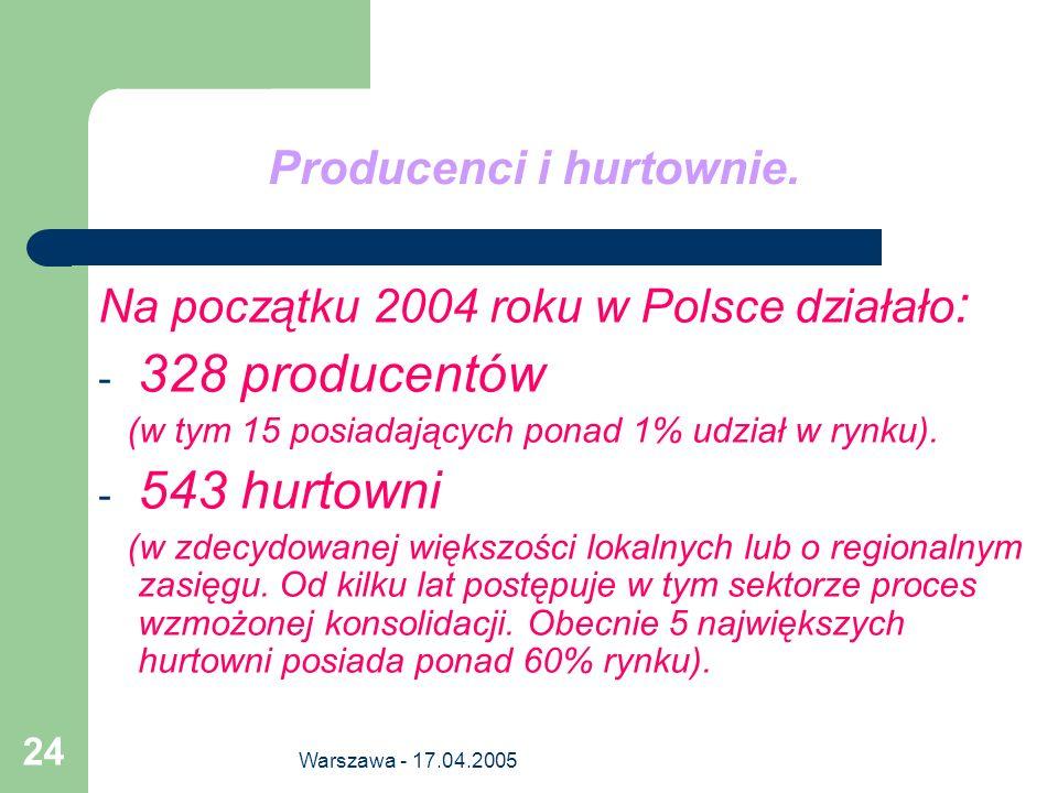 Warszawa - 17.04.2005 24 Producenci i hurtownie. Na początku 2004 roku w Polsce działało : - 328 producentów (w tym 15 posiadających ponad 1% udział w