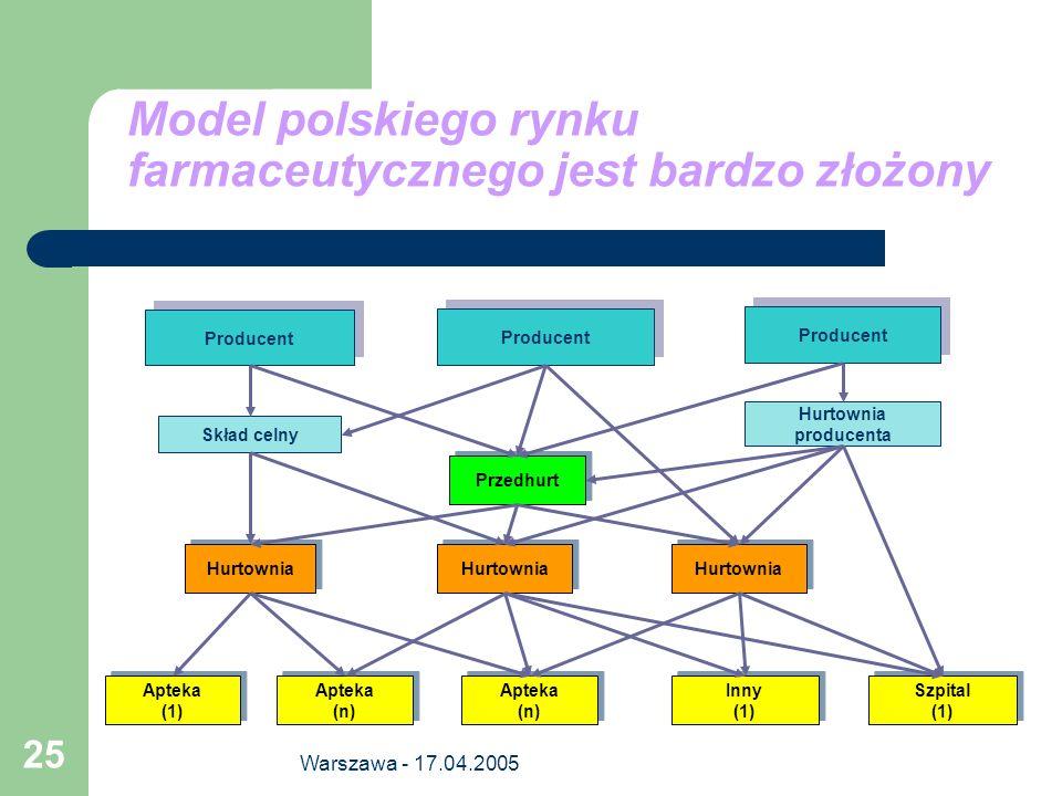 Warszawa - 17.04.2005 25 Model polskiego rynku farmaceutycznego jest bardzo złożony Skład celny Producent Hurtownia producenta Hurtownia Przedhurt Szp