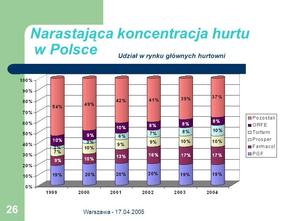 Warszawa - 17.04.2005 26 Narastająca koncentracja hurtu w Polsce Udział w rynku głównych hurtowni