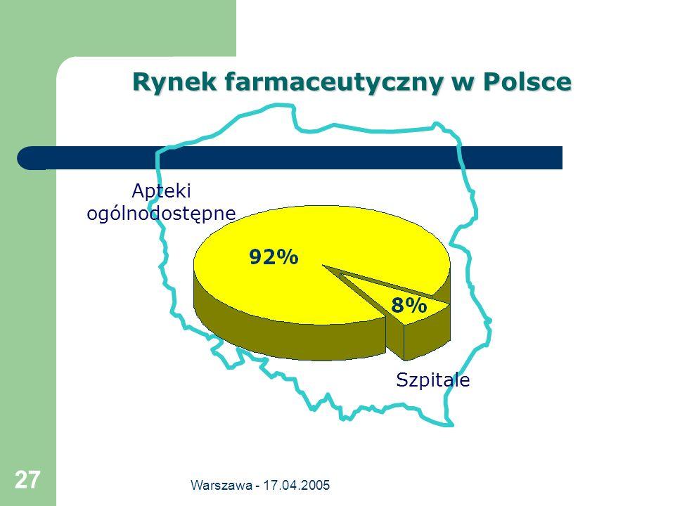 Warszawa - 17.04.2005 27 Rynek farmaceutyczny w Polsce Apteki ogólnodostępne Szpitale