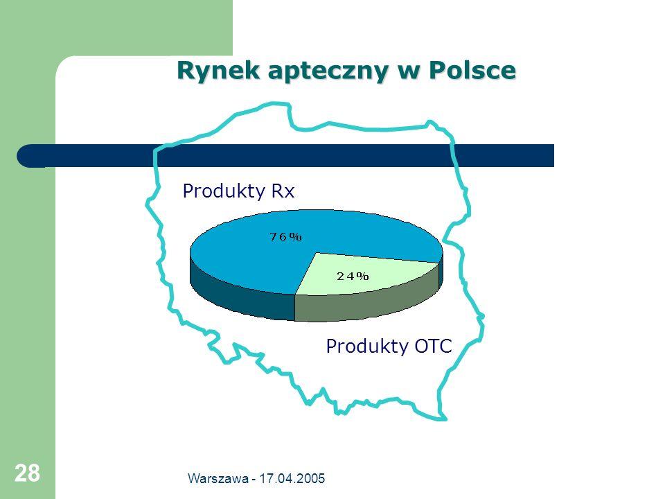 Warszawa - 17.04.2005 28 Produkty Rx Produkty OTC Rynek apteczny w Polsce
