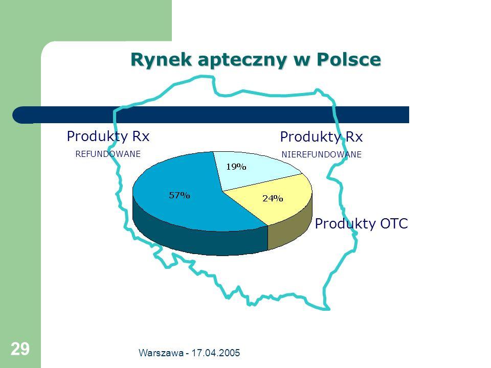 Warszawa - 17.04.2005 29 Rynek apteczny w Polsce Produkty Rx REFUNDOWANE Produkty OTC Produkty Rx NIEREFUNDOWANE