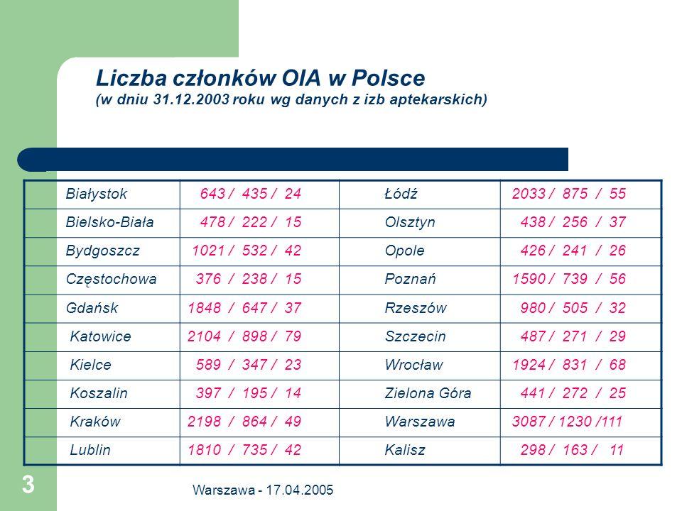 Warszawa - 17.04.2005 3 Liczba członków OIA w Polsce (w dniu 31.12.2003 roku wg danych z izb aptekarskich) Białystok 643 / 435 / 24 Łódź 2033 / 875 /