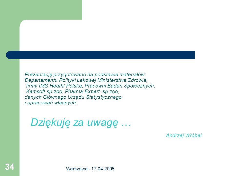 Warszawa - 17.04.2005 34 Prezentację przygotowano na podstawie materiałów: Departamentu Polityki Lekowej Ministerstwa Zdrowia, firmy IMS Heathl Polska