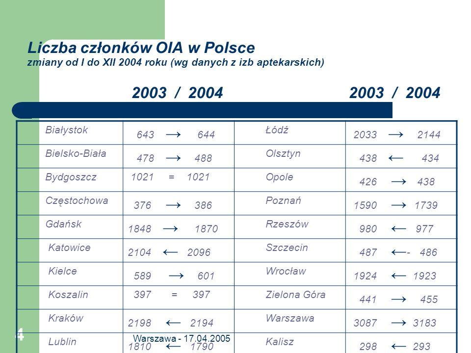 Warszawa - 17.04.2005 4 Liczba członków OIA w Polsce zmiany od I do XII 2004 roku (wg danych z izb aptekarskich) 2003 / 2004 2003 / 2004 Białystok 643