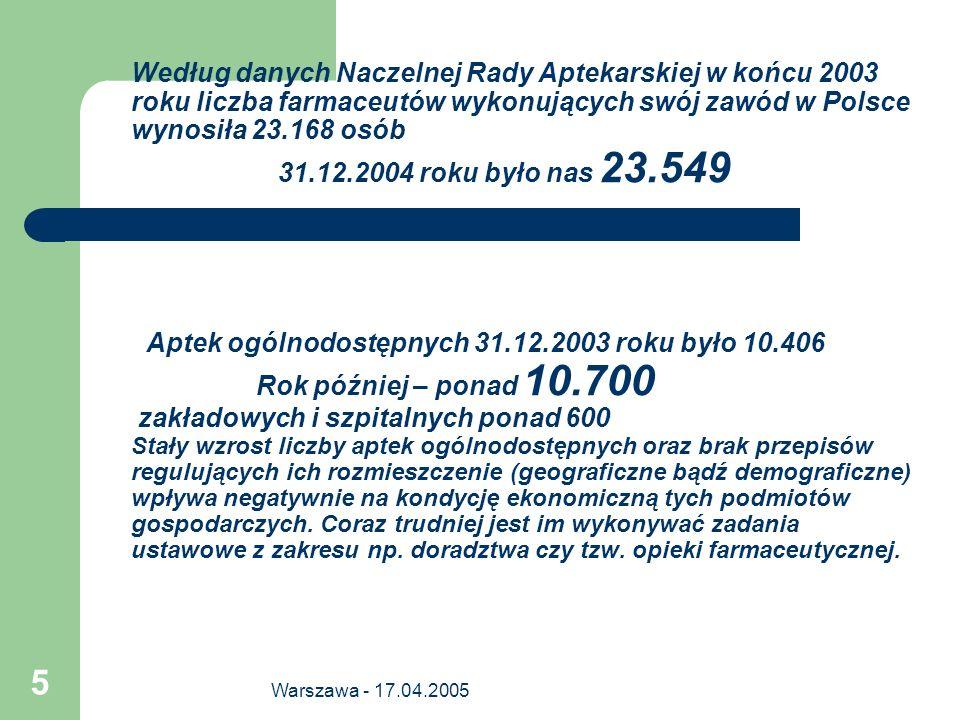 Warszawa - 17.04.2005 5 Według danych Naczelnej Rady Aptekarskiej w końcu 2003 roku liczba farmaceutów wykonujących swój zawód w Polsce wynosiła 23.16