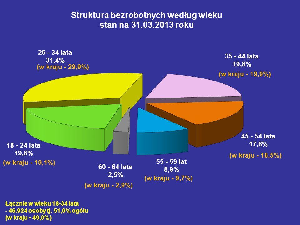 (w kraju - 29,9%)