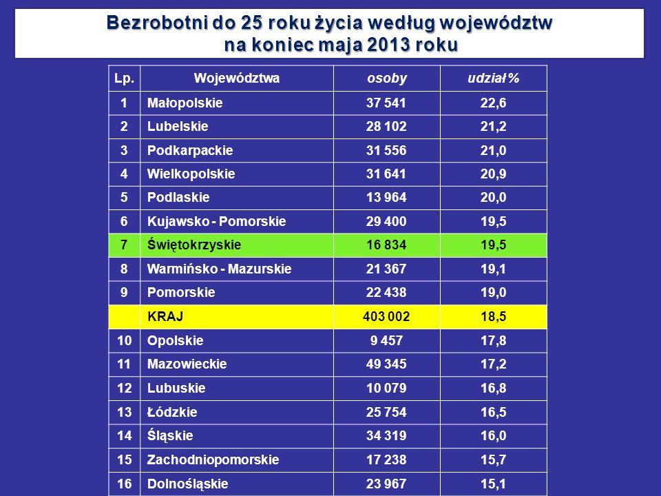 Lp.Województwaosobyudział % 1 Małopolskie37 54122,6 2 Lubelskie28 10221,2 3 Podkarpackie31 55621,0 4 Wielkopolskie31 64120,9 5 Podlaskie13 96420,0 6 K
