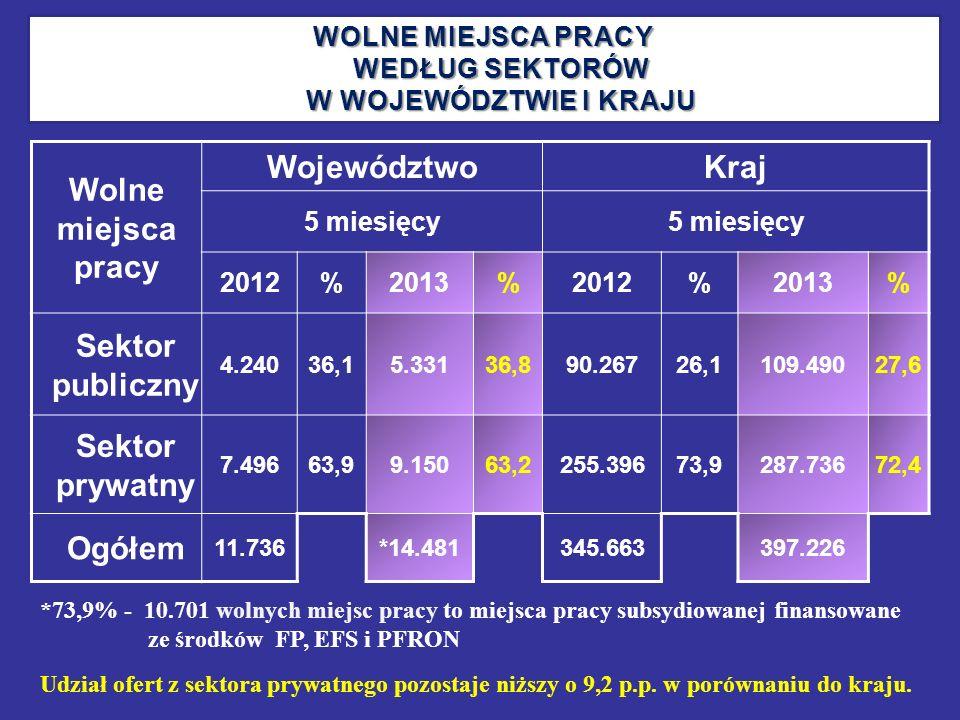 Wolne miejsca pracy WojewództwoKraj 5 miesięcy 2012%2013%2012%2013% Sektor publiczny 4.24036,15.33136,890.26726,1109.49027,6 Sektor prywatny 7.49663,9